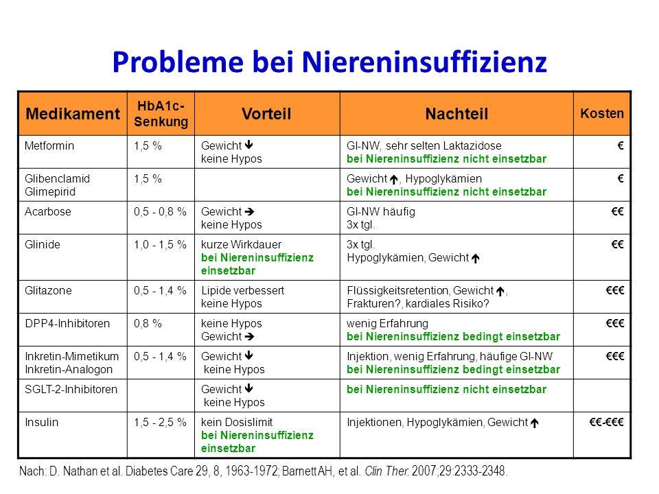 Probleme bei Niereninsuffizienz