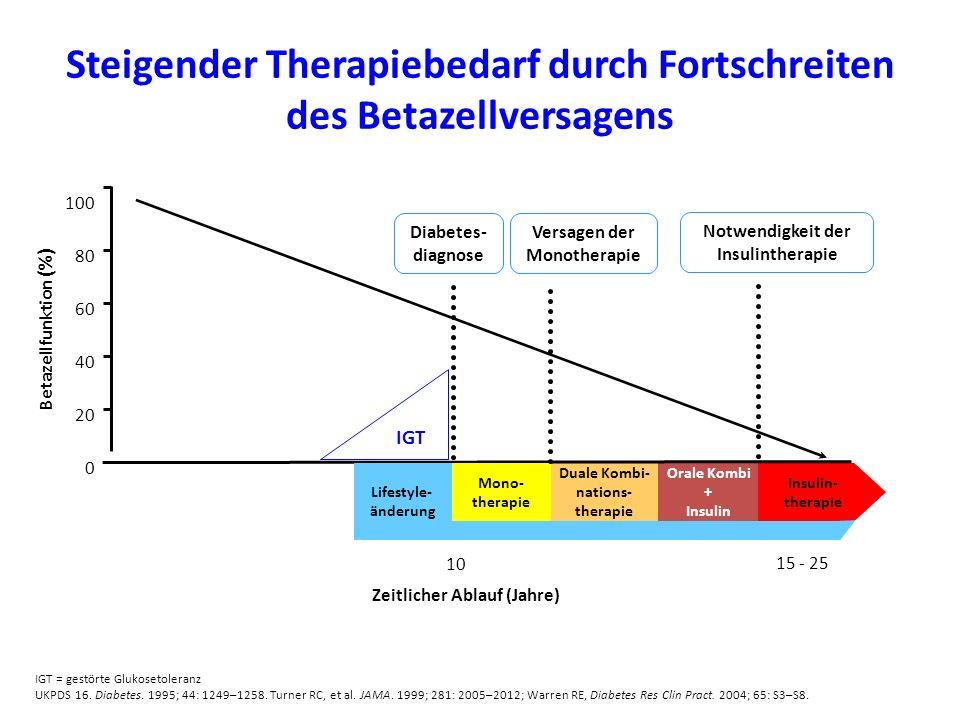 Steigender Therapiebedarf durch Fortschreiten des Betazellversagens