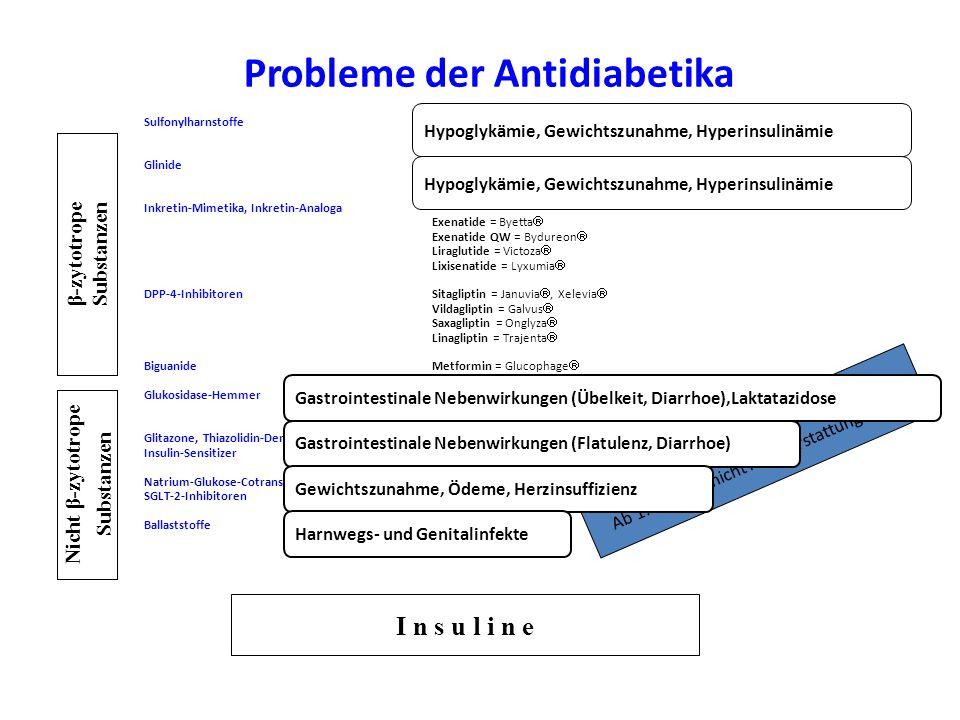 Probleme der Antidiabetika