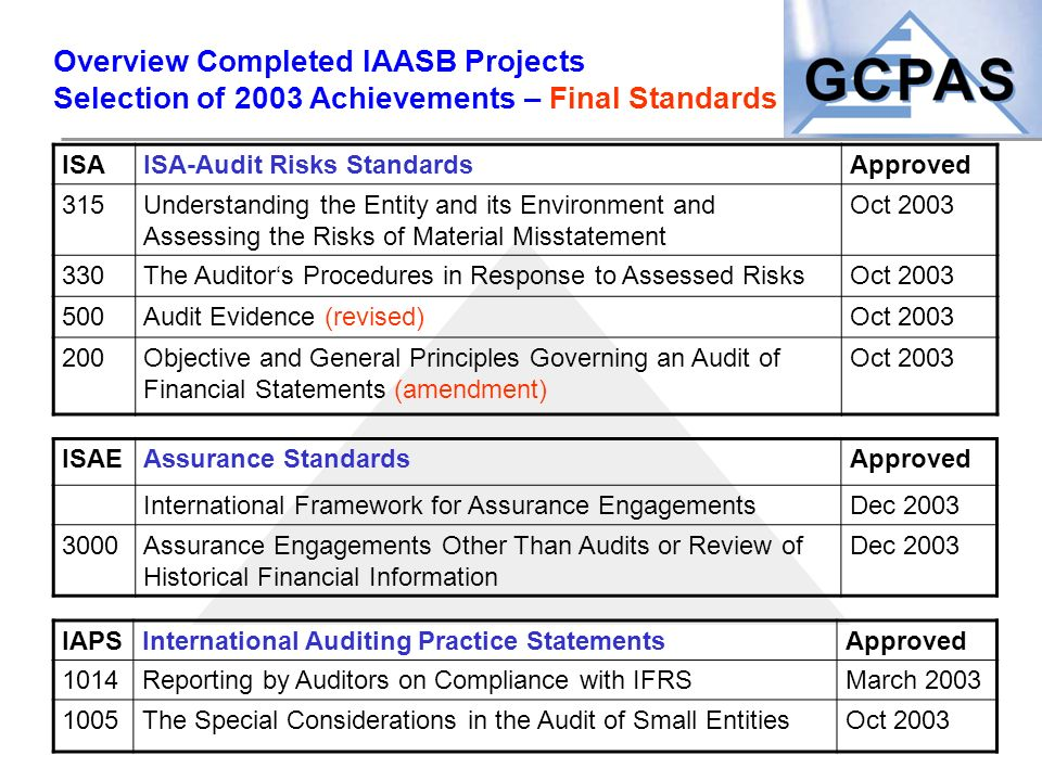 Overview Completed IAASB Projects Selection of 2003 Achievements – Final Standards