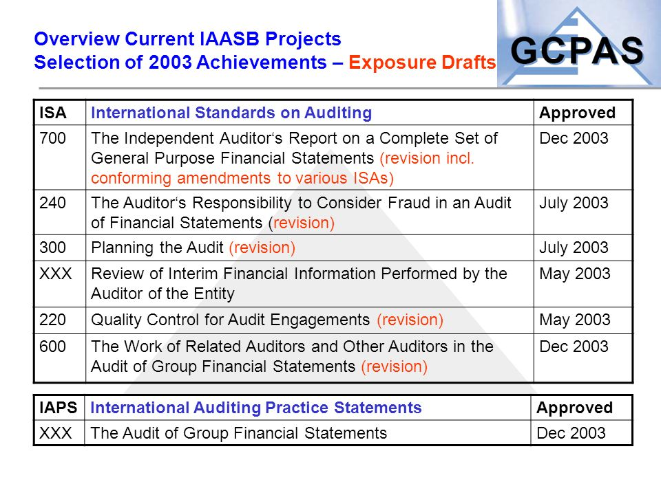 Overview Current IAASB Projects Selection of 2003 Achievements – Exposure Drafts