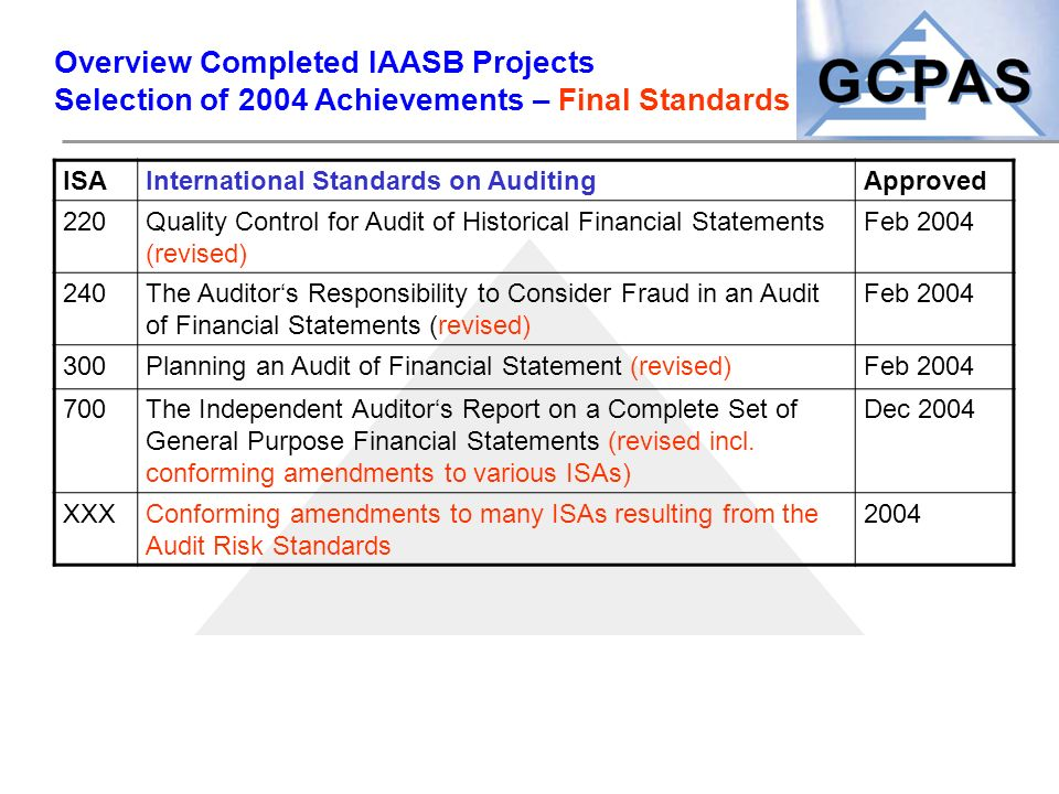 Overview Completed IAASB Projects Selection of 2004 Achievements – Final Standards