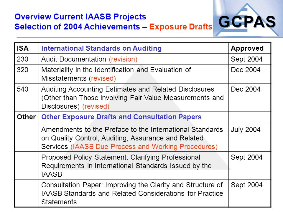 Overview Current IAASB Projects Selection of 2004 Achievements – Exposure Drafts