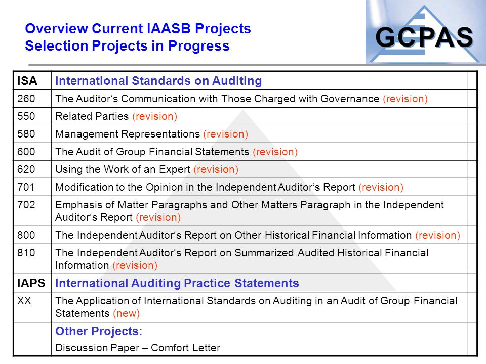 Overview Current IAASB Projects Selection Projects in Progress