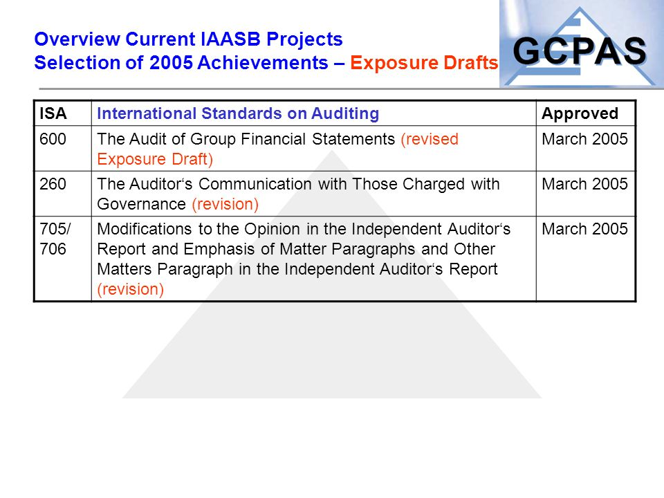 Overview Current IAASB Projects Selection of 2005 Achievements – Exposure Drafts