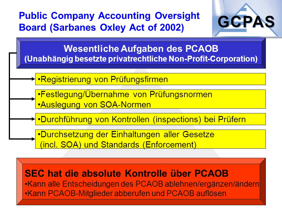 Public Company Accounting Oversight Board (Sarbanes Oxley Act of 2002)