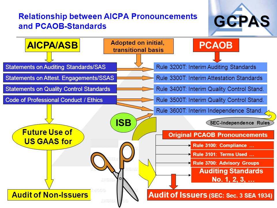 Relationship between AICPA Pronouncements and PCAOB-Standards