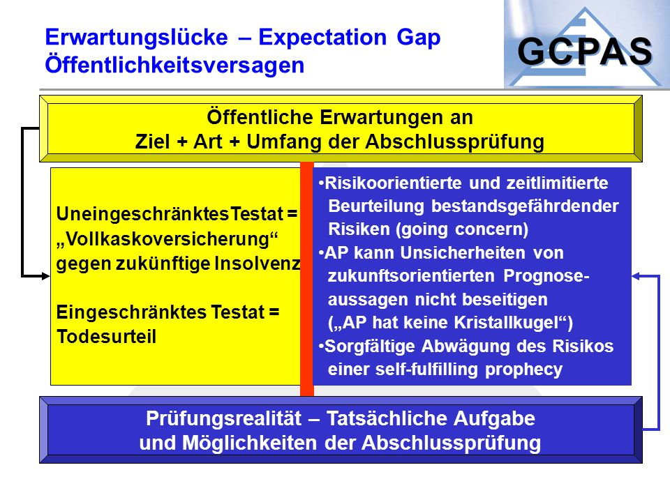 Erwartungslücke – Expectation Gap Öffentlichkeitsversagen
