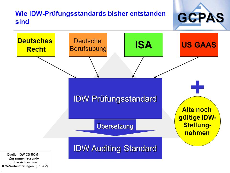 Wie IDW-Prüfungsstandards bisher entstanden sind