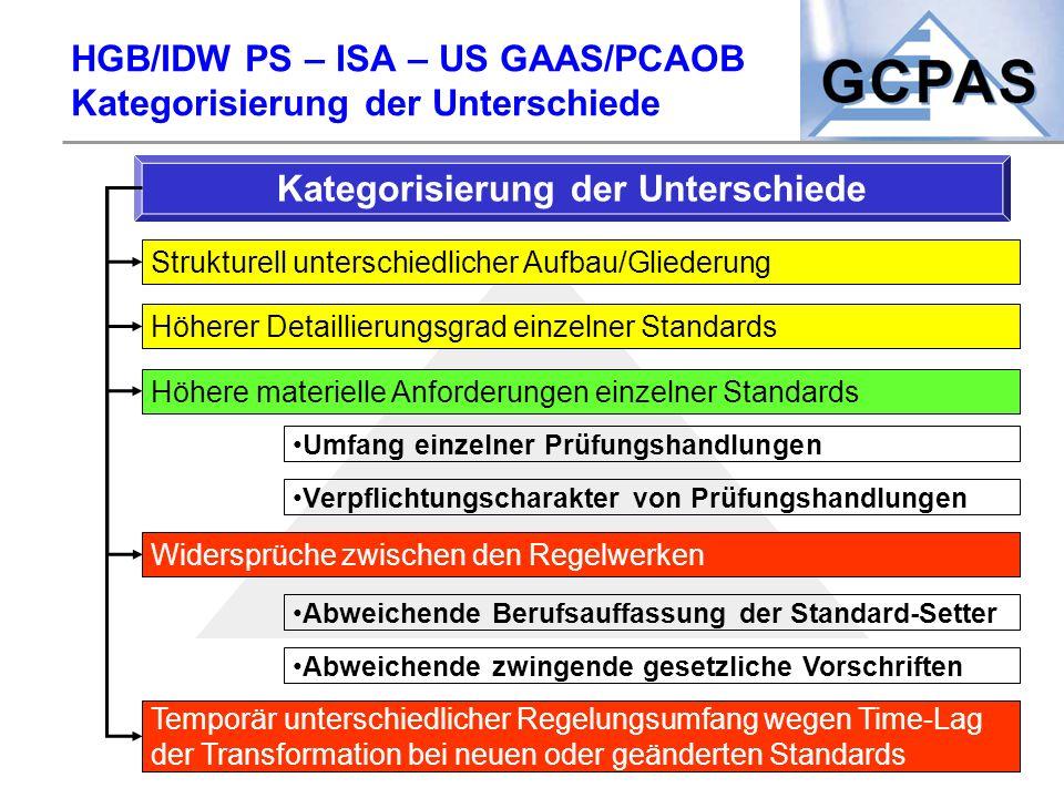 HGB/IDW PS – ISA – US GAAS/PCAOB Kategorisierung der Unterschiede