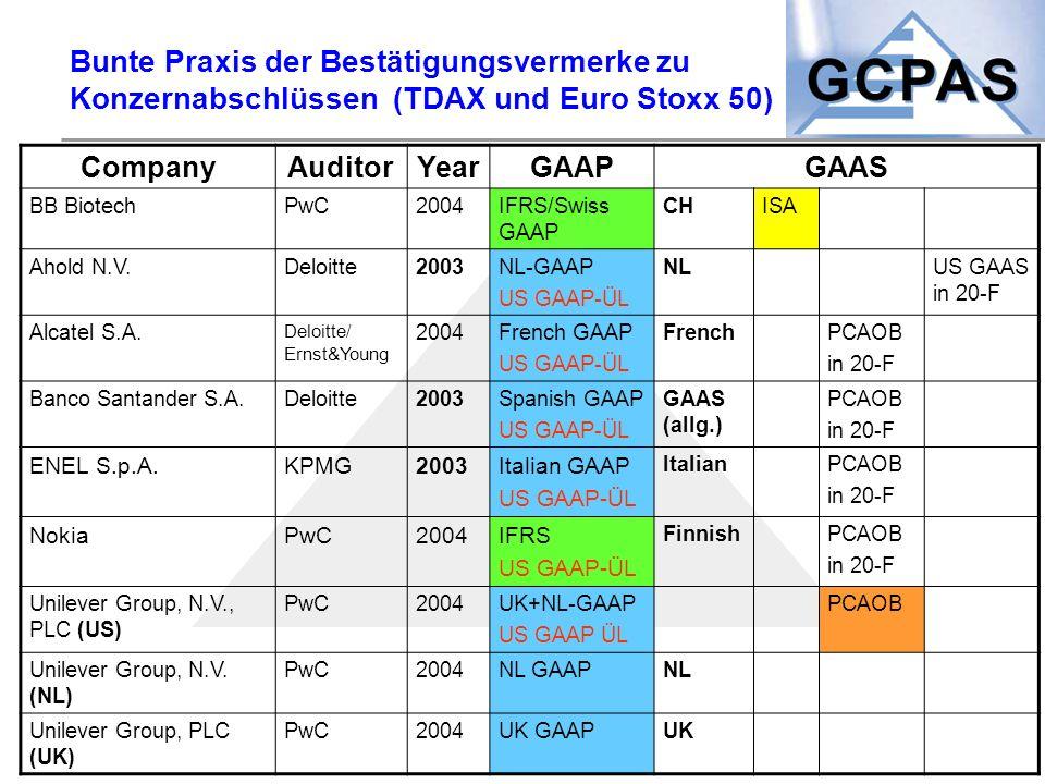 Bunte Praxis der Bestätigungsvermerke zu Konzernabschlüssen (TDAX und Euro Stoxx 50)