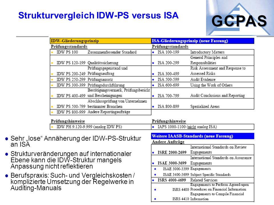 Strukturvergleich IDW-PS versus ISA