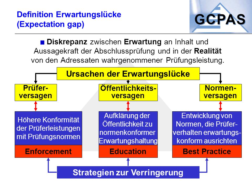 Definition Erwartungslücke (Expectation gap)