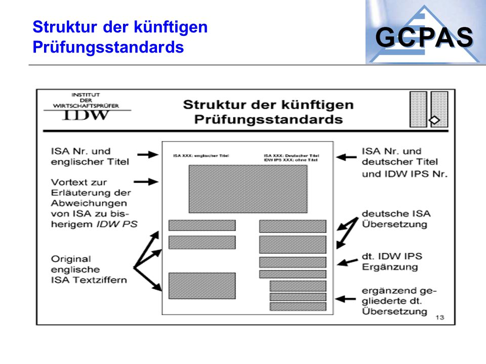 Struktur der künftigen Prüfungsstandards