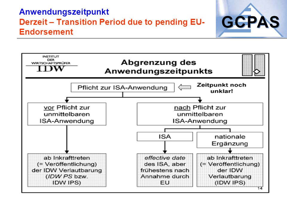 Anwendungszeitpunkt Derzeit – Transition Period due to pending EU-Endorsement