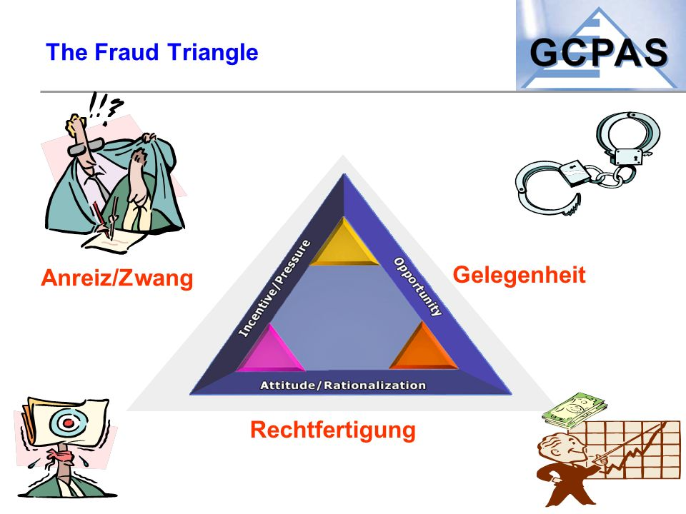 The Fraud Triangle Anreiz/Zwang Rechtfertigung Gelegenheit