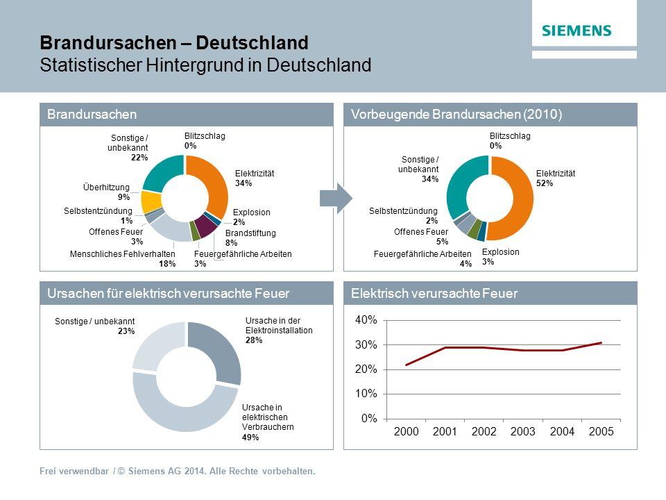 Brandursachen – Deutschland Statistischer Hintergrund in Deutschland