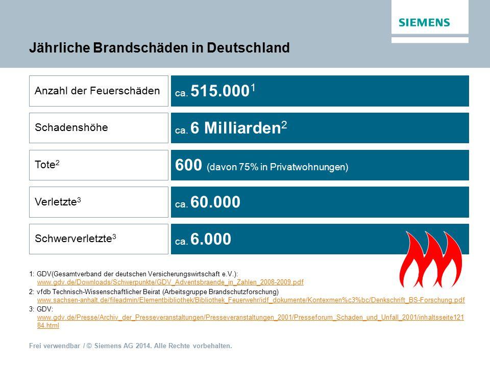 Jährliche Brandschäden in Deutschland