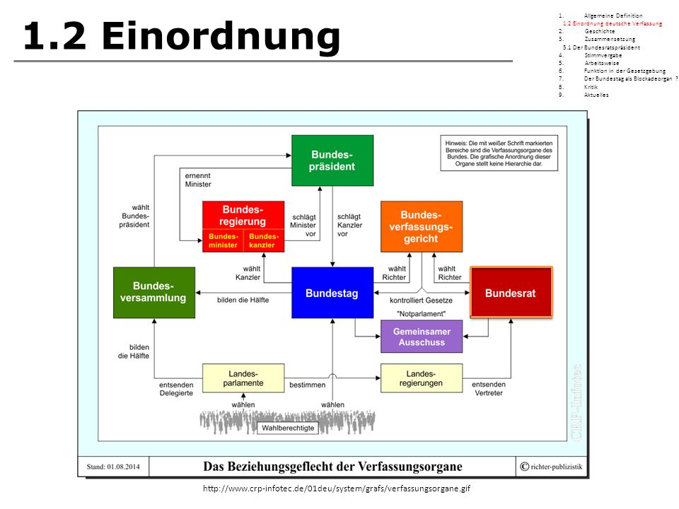1.2 Einordnung Allgemeine Definition. 1.2 Einordnung deutsche Verfassung. 2. Geschichte.