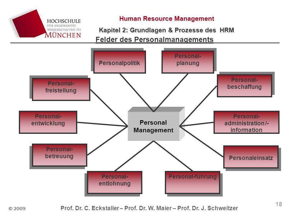 Felder des Personalmanagements