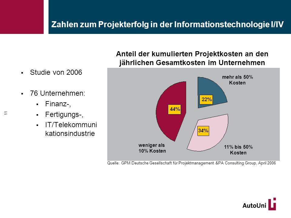 Zahlen zum Projekterfolg in der Informationstechnologie I/IV