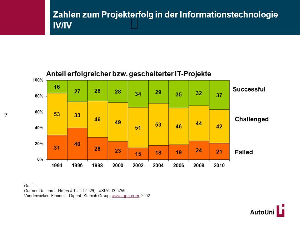 Zahlen zum Projekterfolg in der Informationstechnologie IV/IV