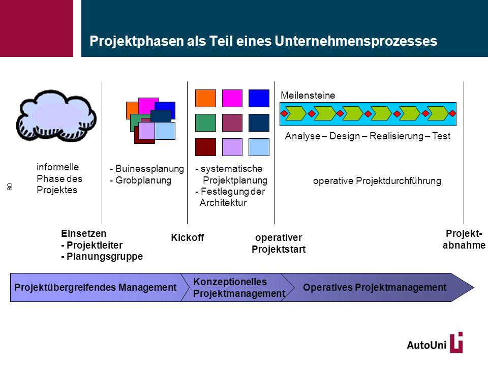 Projektphasen als Teil eines Unternehmensprozesses