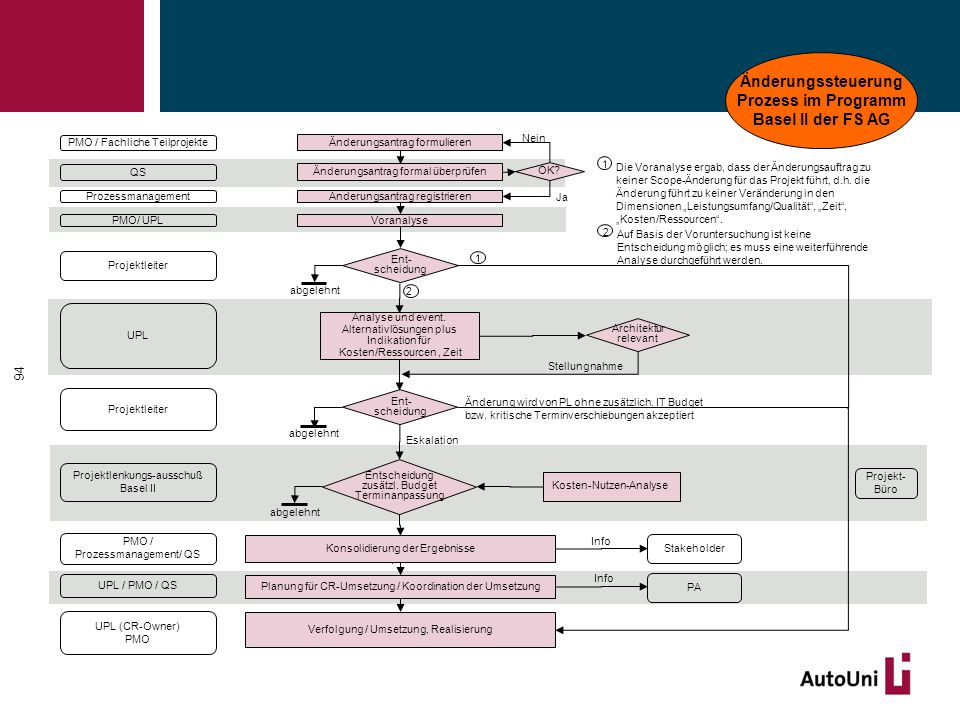 Änderungssteuerung Prozess im Programm Basel II der FS AG