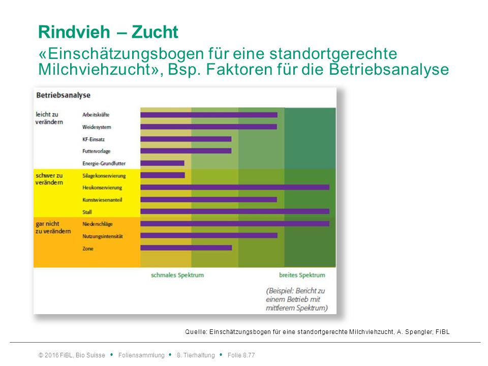 Rindvieh – Zucht «Einschätzungsbogen für eine standortgerechte Milchviehzucht», Vergleich Betriebs-, Herdenanalyse.