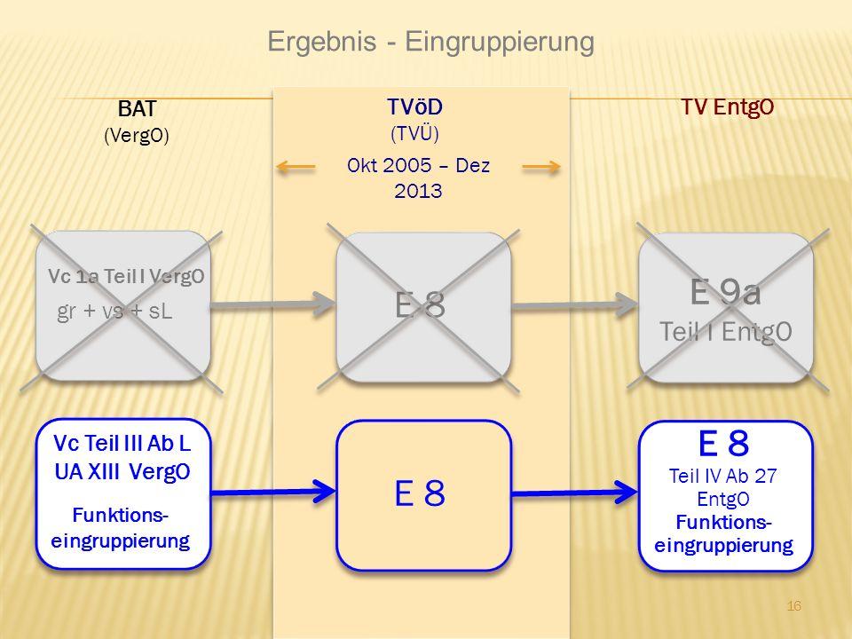 E 9a E 8 E 8 E 8 Ergebnis - Eingruppierung Teil I EntgO BAT TVöD