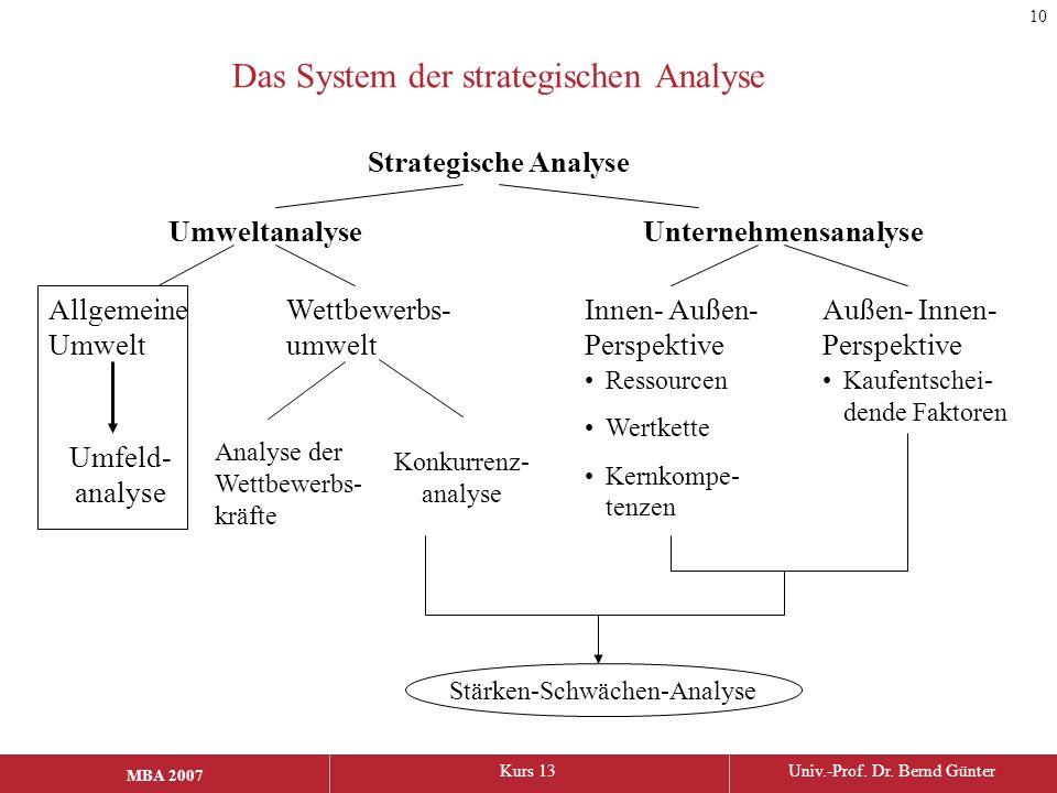 Das System der strategischen Analyse