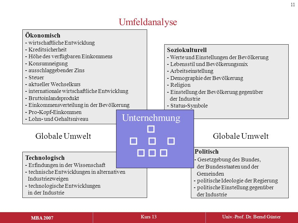 Umfeldanalyse Unternehmung        Globale Umwelt Globale Umwelt