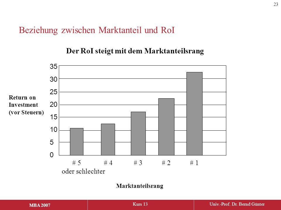 Beziehung zwischen Marktanteil und RoI