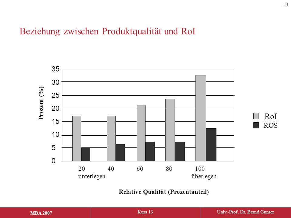 Beziehung zwischen Produktqualität und RoI