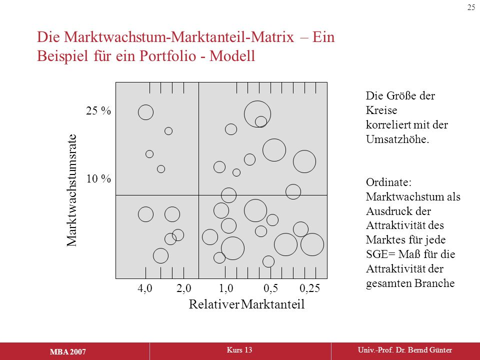 25 Die Marktwachstum-Marktanteil-Matrix – Ein Beispiel für ein Portfolio - Modell. Die Größe der Kreise korreliert mit der Umsatzhöhe.