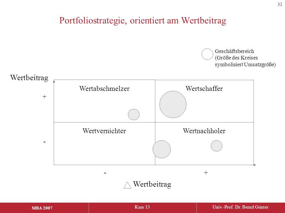 Portfoliostrategie, orientiert am Wertbeitrag