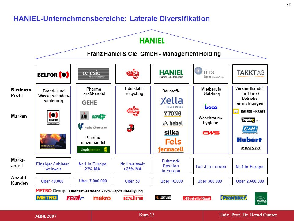 HANIEL-Unternehmensbereiche: Laterale Diversifikation