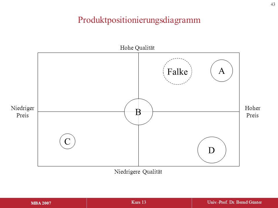 Produktpositionierungsdiagramm