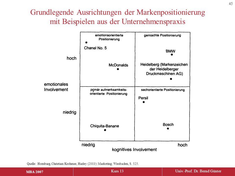 45 Grundlegende Ausrichtungen der Markenpositionierung mit Beispielen aus der Unternehmenspraxis.