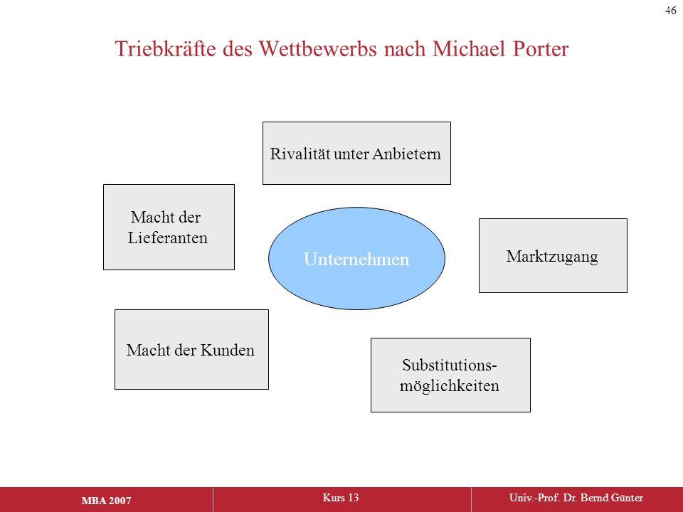 Triebkräfte des Wettbewerbs nach Michael Porter