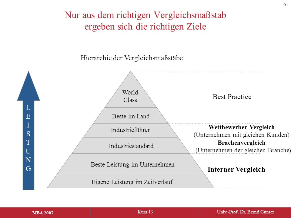 61 Nur aus dem richtigen Vergleichsmaßstab ergeben sich die richtigen Ziele. Hierarchie der Vergleichsmaßstäbe.