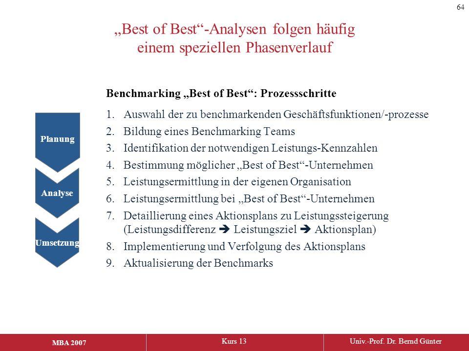 """""""Best of Best -Analysen folgen häufig einem speziellen Phasenverlauf"""