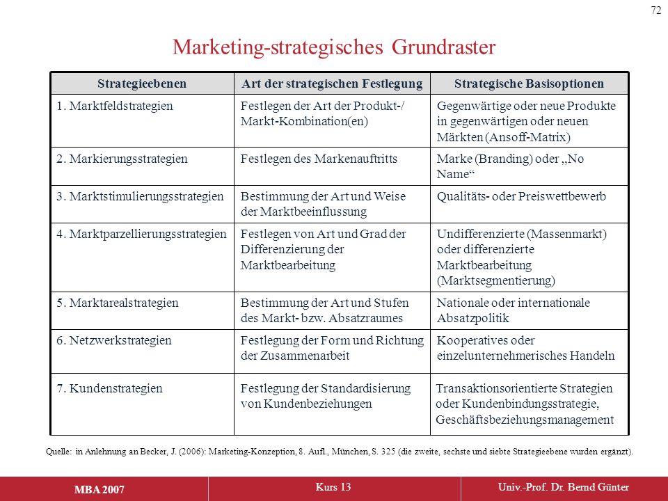 Marketing-strategisches Grundraster