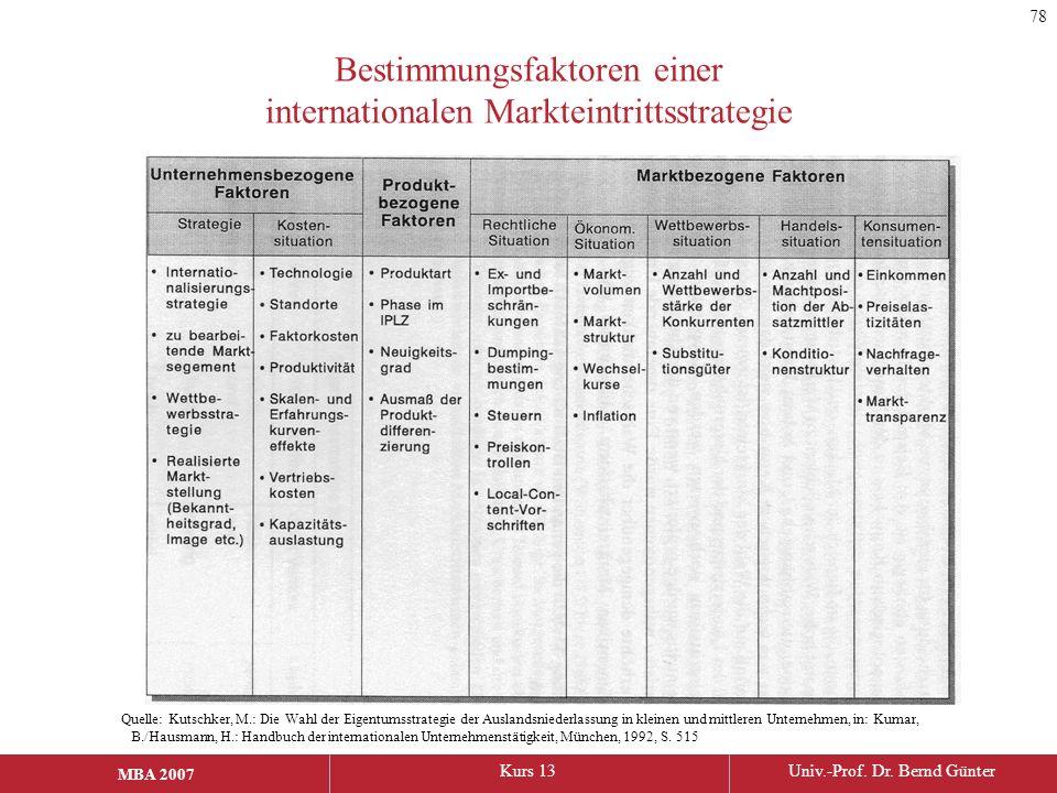 Bestimmungsfaktoren einer internationalen Markteintrittsstrategie