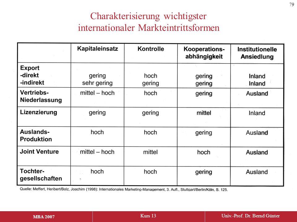 Charakterisierung wichtigster internationaler Markteintrittsformen