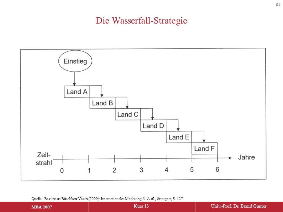 Die Wasserfall-Strategie