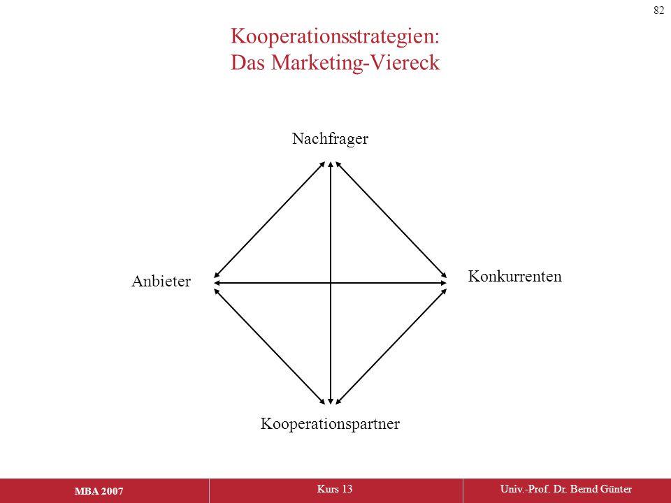 Kooperationsstrategien: Das Marketing-Viereck