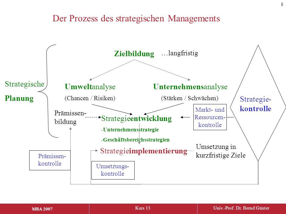 Der Prozess des strategischen Managements