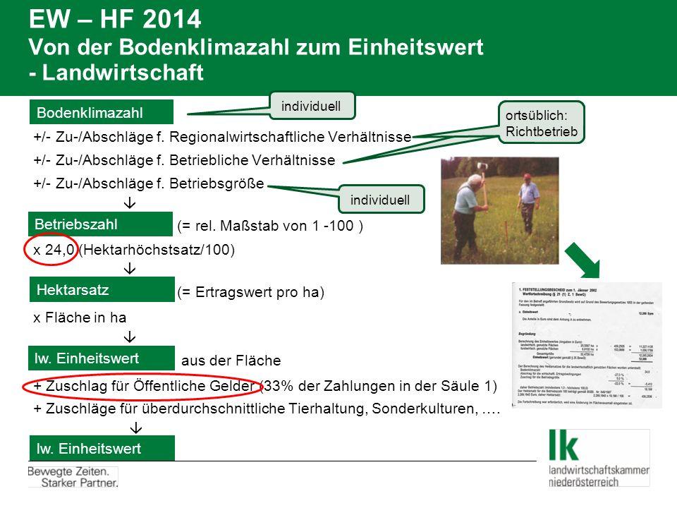 EW – HF 2014 Von der Bodenklimazahl zum Einheitswert - Landwirtschaft