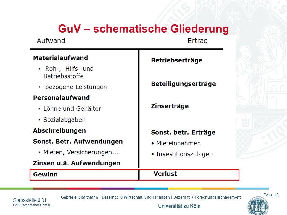 GuV – schematische Gliederung